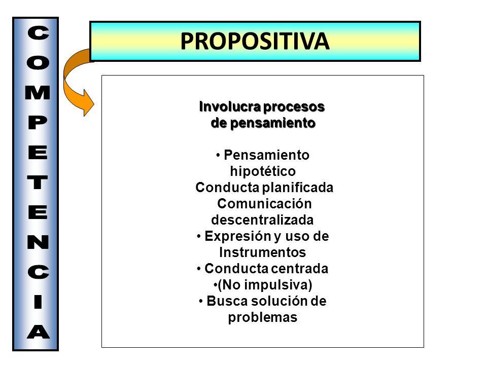PROPOSITIVA Involucra procesos de pensamiento COMPETENCIA Pensamiento