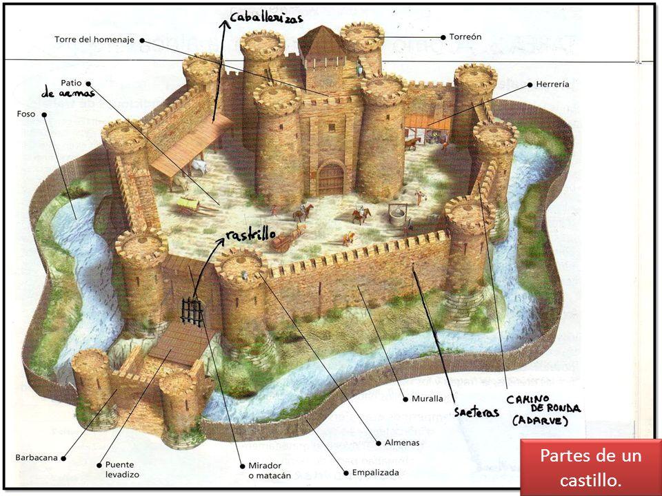 Partes de un castillo.