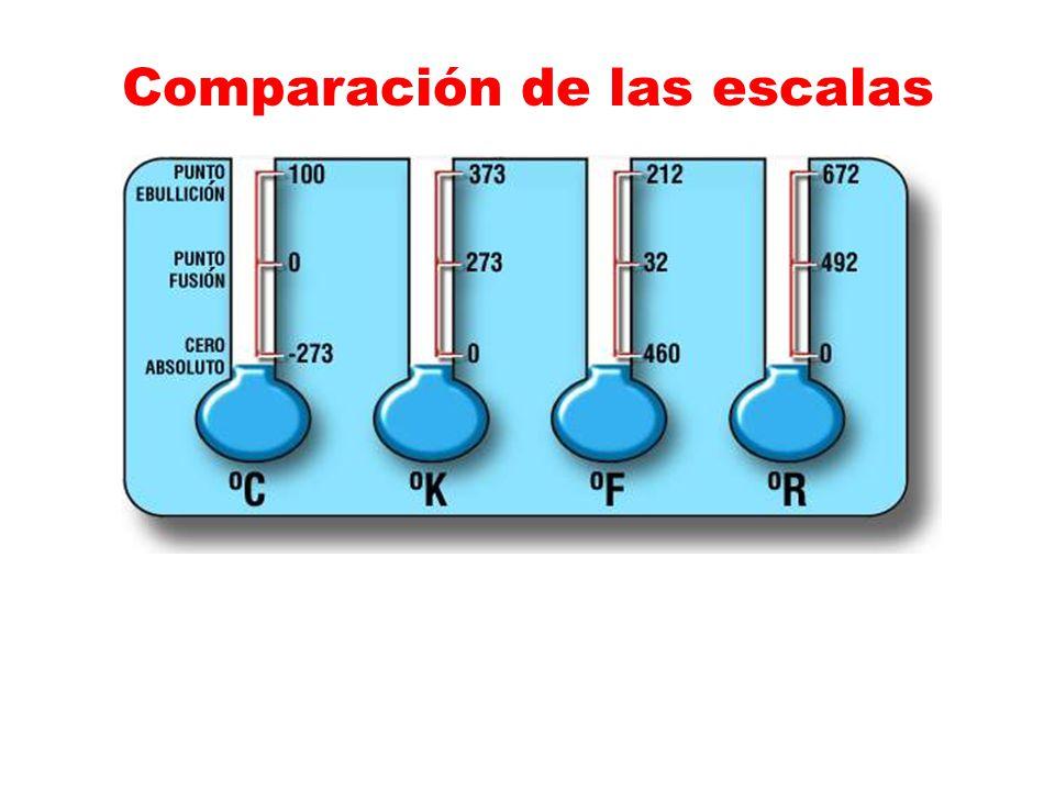 Comparación de las escalas