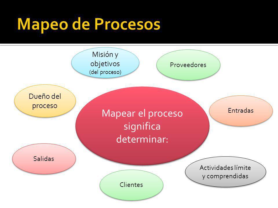 Mapeo de Procesos Mapear el proceso significa determinar: