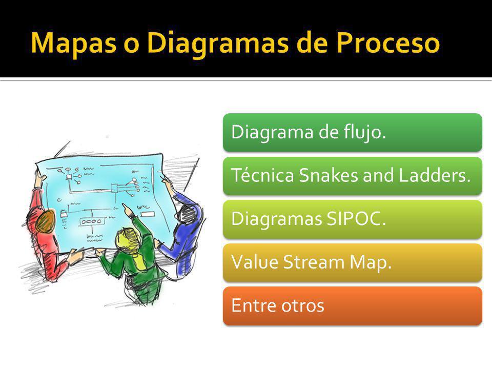 Mapas o Diagramas de Proceso