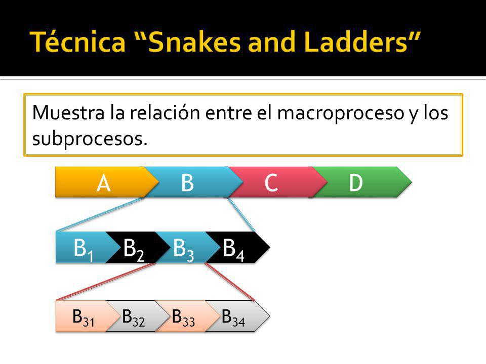 Técnica Snakes and Ladders