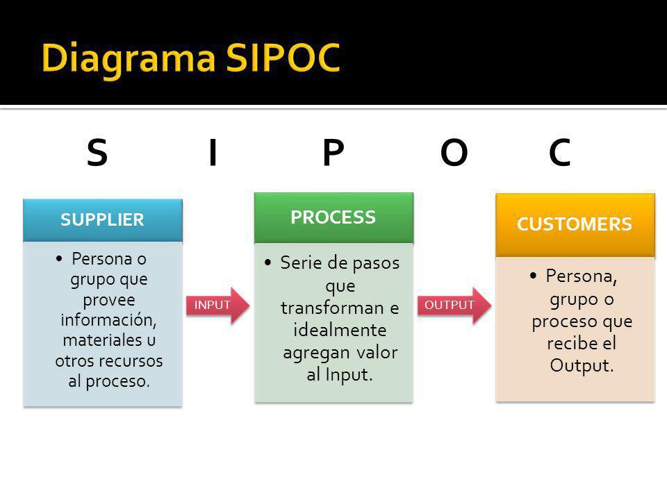 Diagrama SIPOC S I P O C PROCESS