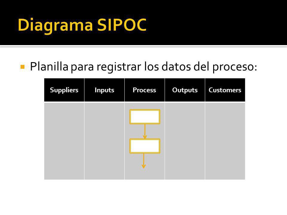 Diagrama SIPOC Planilla para registrar los datos del proceso: