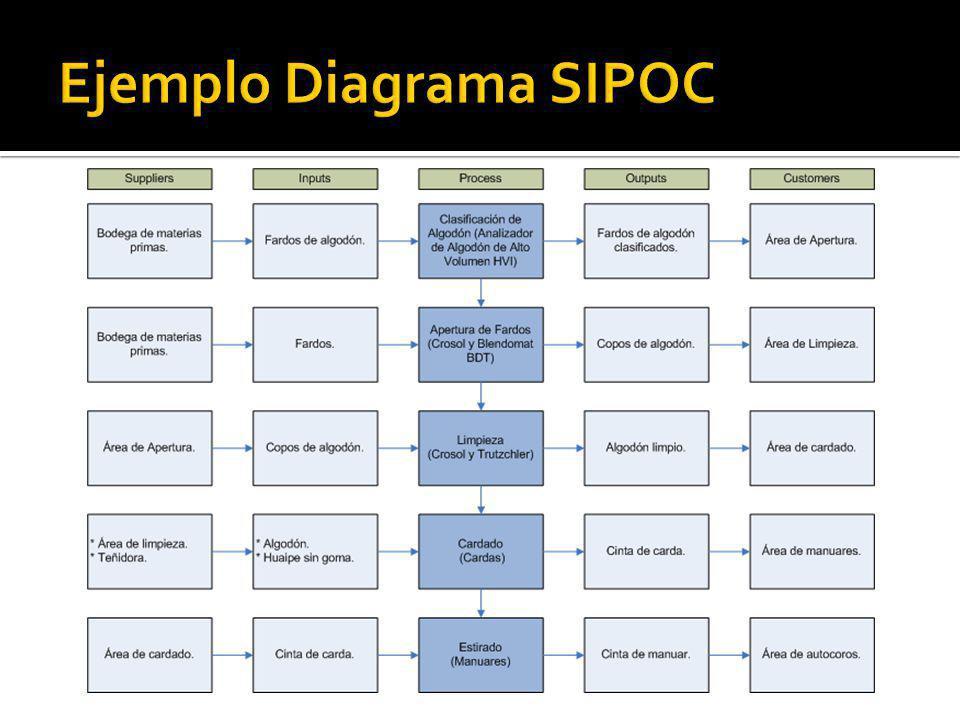 Ejemplo Diagrama SIPOC