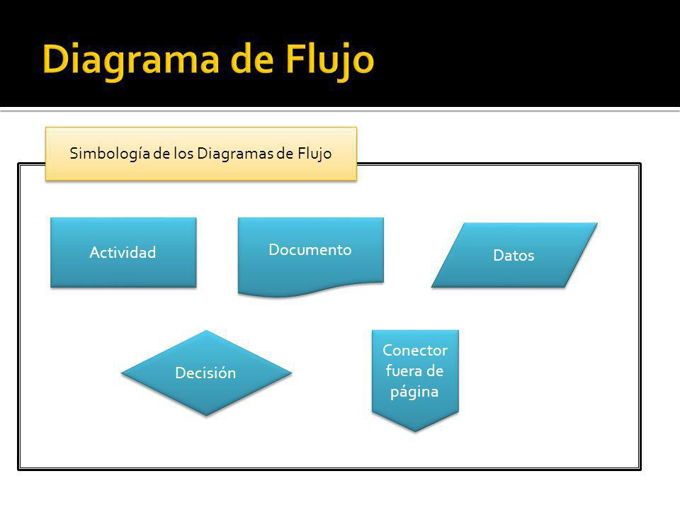 Diagrama de Flujo Simbología de los Diagramas de Flujo Actividad