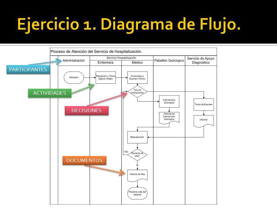 Ejercicio 1. Diagrama de Flujo.