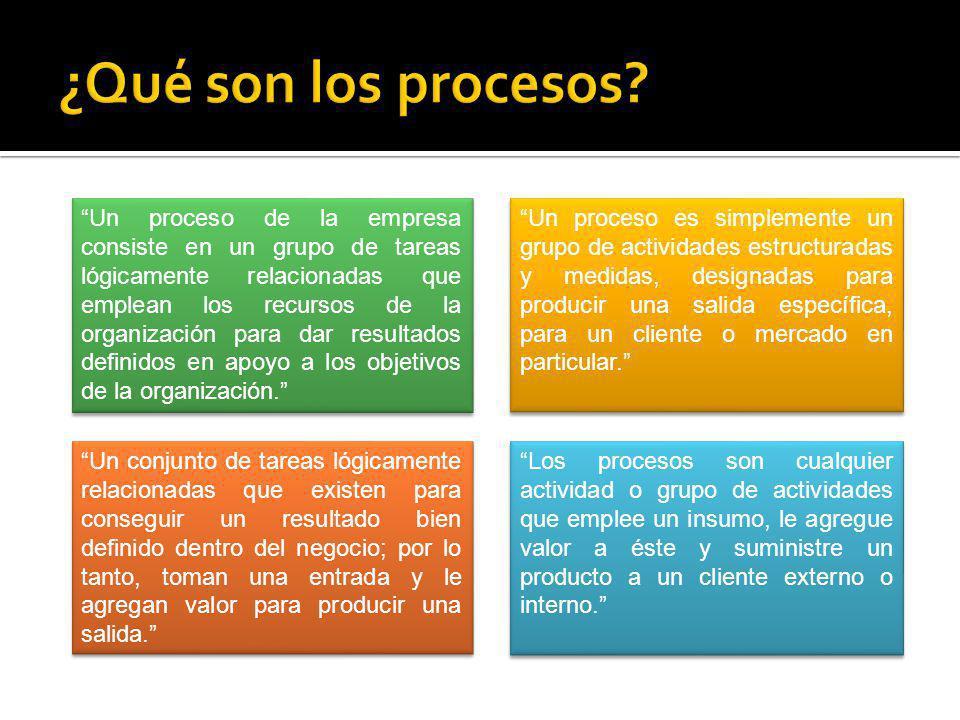 ¿Qué son los procesos