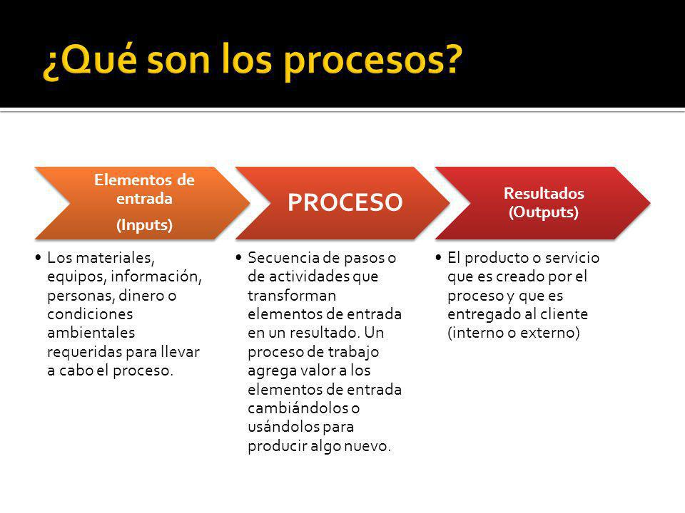 ¿Qué son los procesos PROCESO Elementos de entrada (Inputs)
