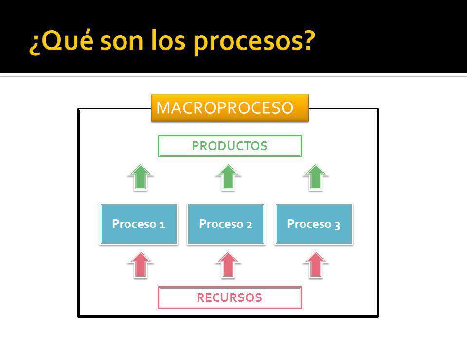 ¿Qué son los procesos MACROPROCESO PRODUCTOS Proceso 1 Proceso 2