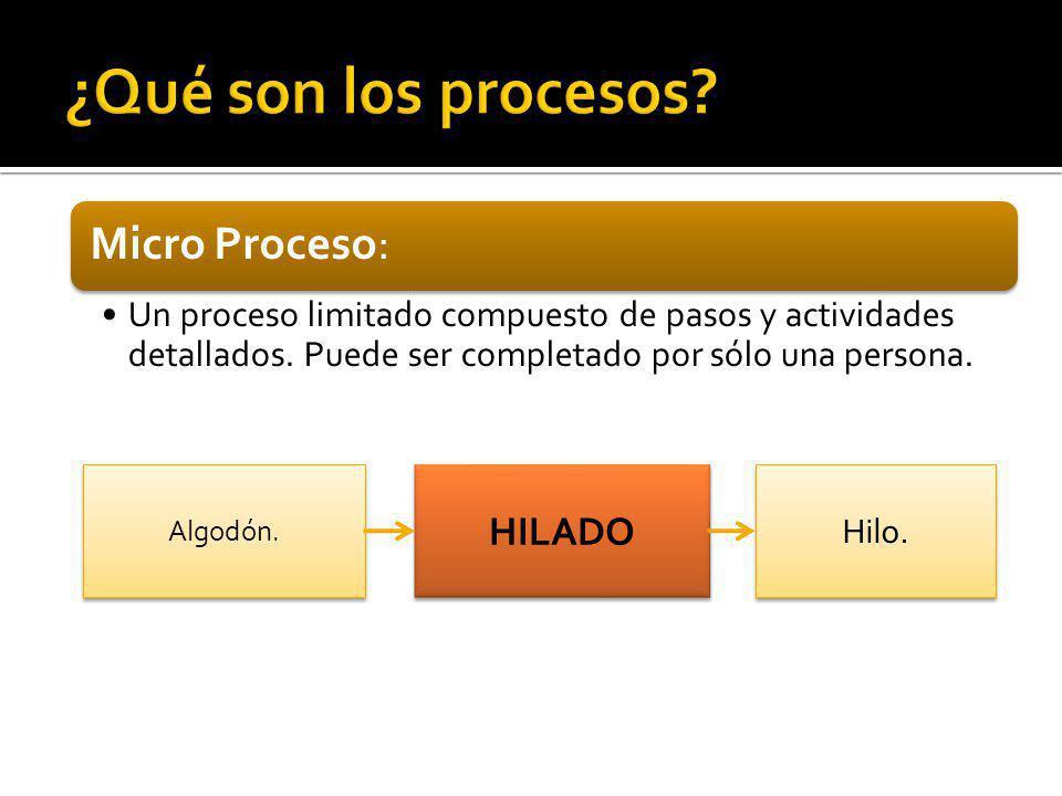 ¿Qué son los procesos Micro Proceso: HILADO