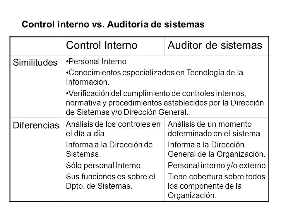 Control Interno Auditor de sistemas