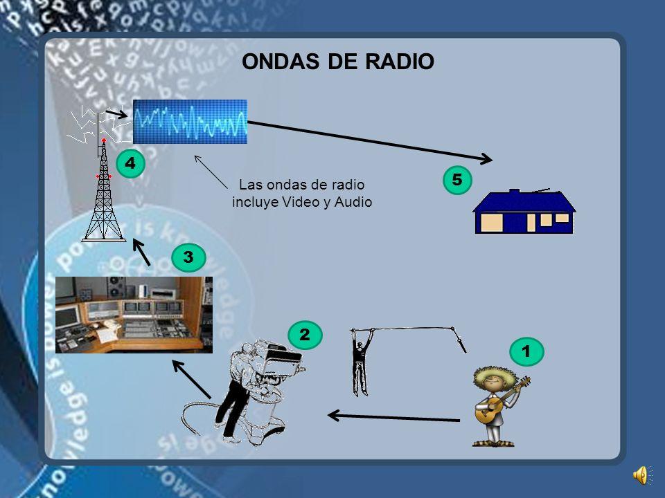 Las ondas de radio incluye Video y Audio