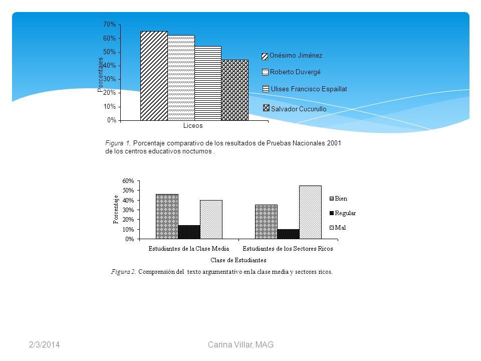 3/24/2017 Carina Villar, MAG 70% 60% 50% Onésimo Jiménez Porcentajes