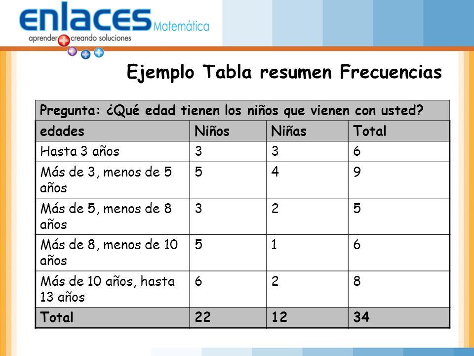 Ejemplo Tabla resumen Frecuencias