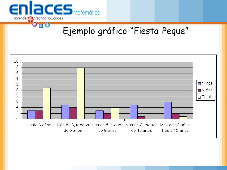 Ejemplo gráfico Fiesta Peque