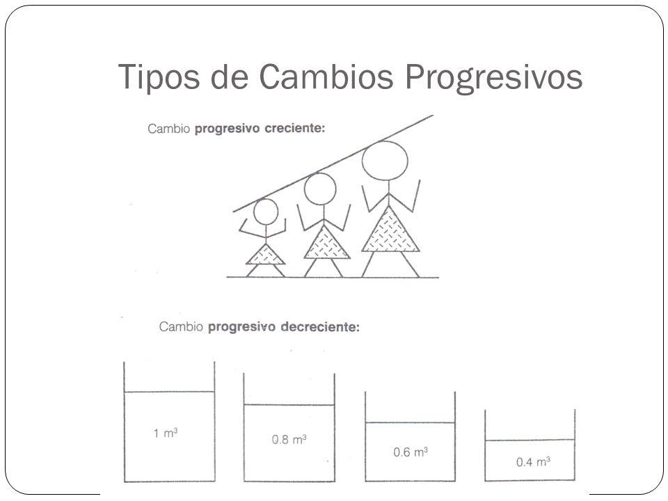 Tipos de Cambios Progresivos