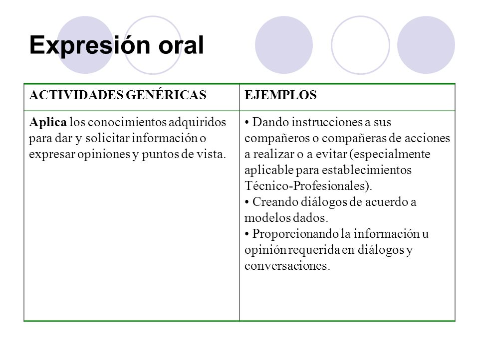 Expresión oral ACTIVIDADES GENÉRICAS EJEMPLOS