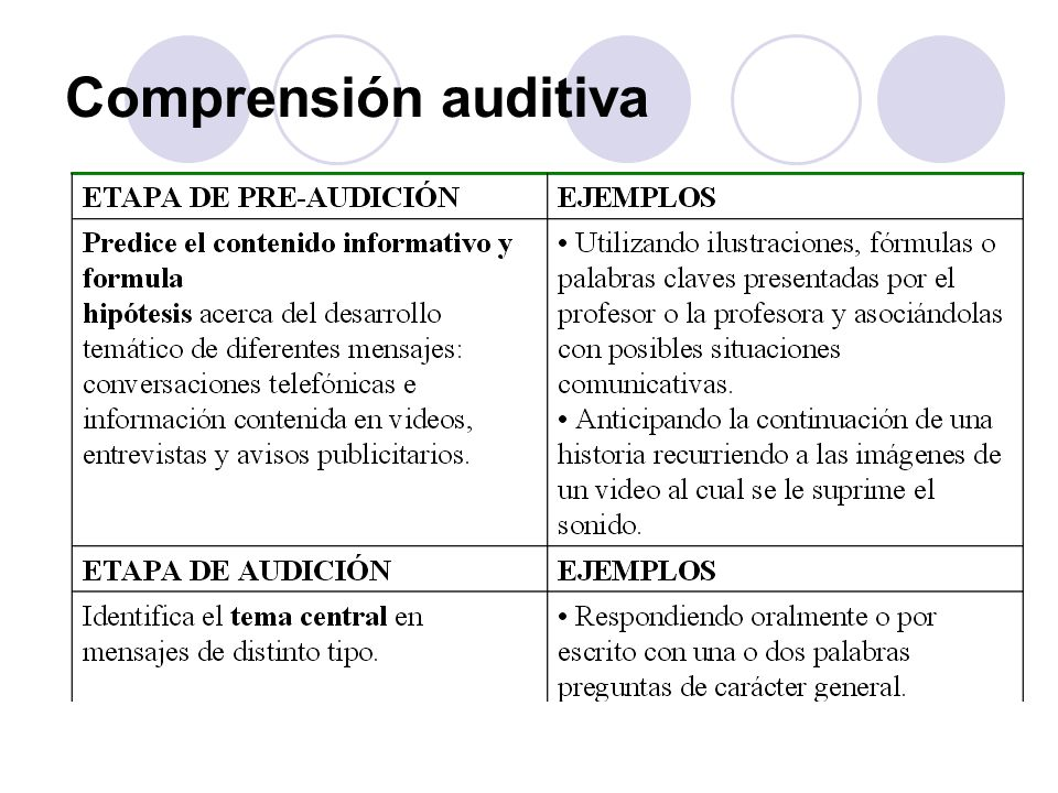 Comprensión auditiva