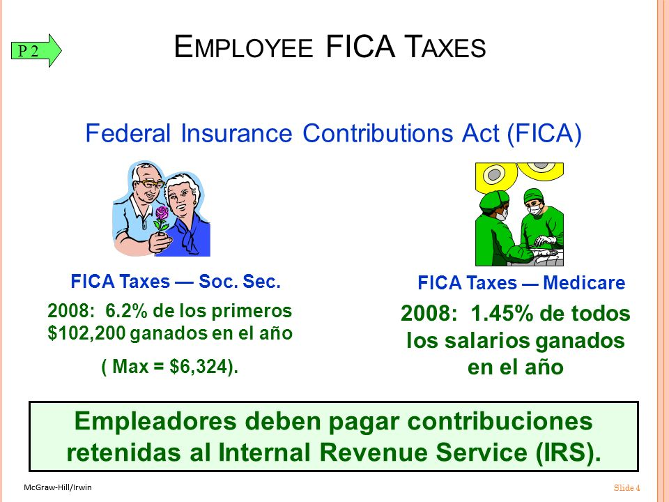 Employee FICA Taxes Federal Insurance Contributions Act (FICA)