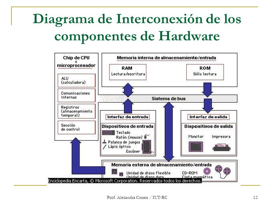 Diagrama de Interconexión de los componentes de Hardware