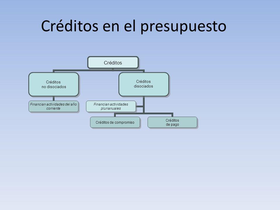 Créditos en el presupuesto