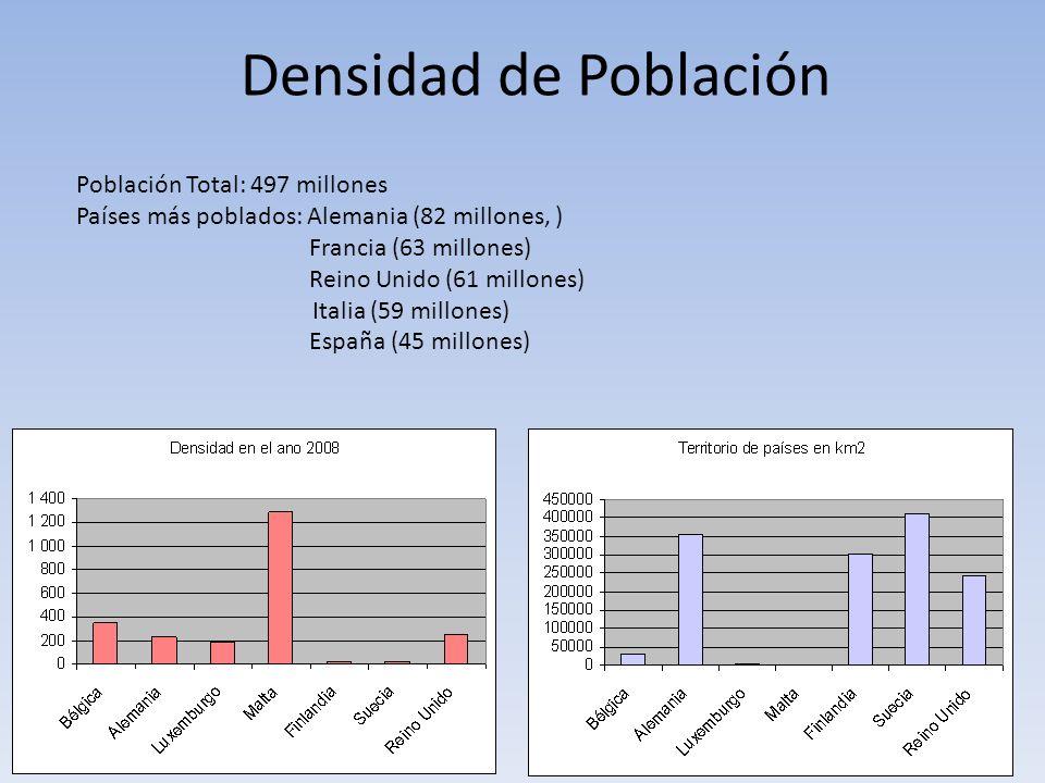 Densidad de Población Población Total: 497 millones