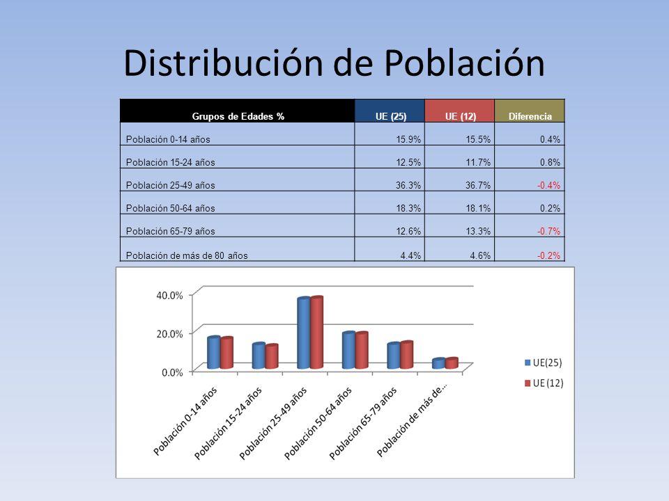 Distribución de Población