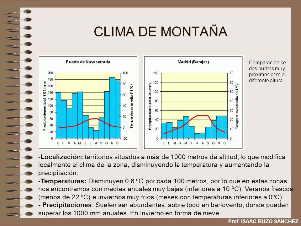 CLIMA DE MONTAÑA Comparación de dos puntos muy próximos pero a diferente altura.