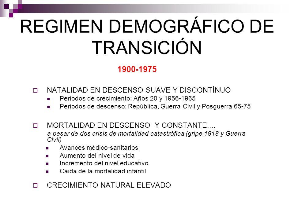 REGIMEN DEMOGRÁFICO DE TRANSICIÓN