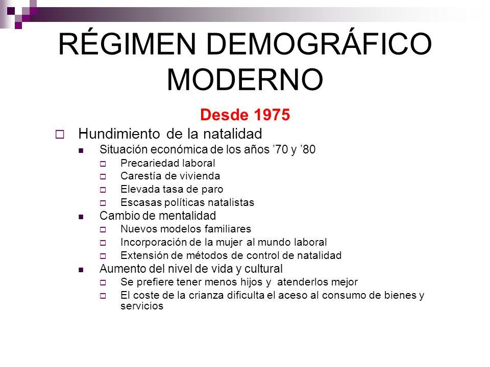 RÉGIMEN DEMOGRÁFICO MODERNO