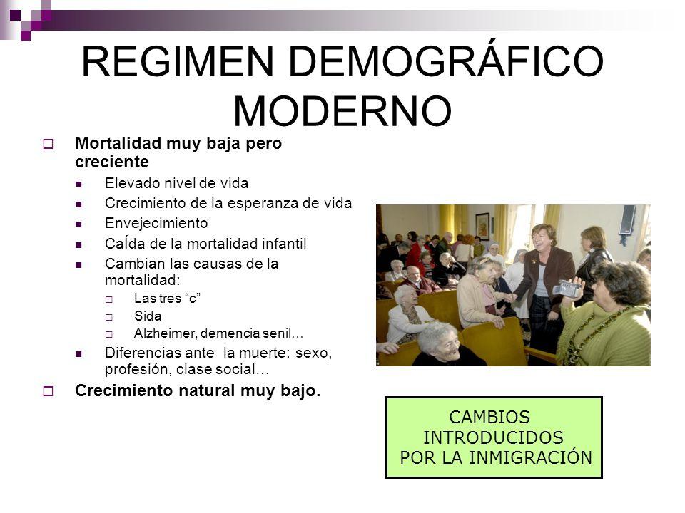 REGIMEN DEMOGRÁFICO MODERNO
