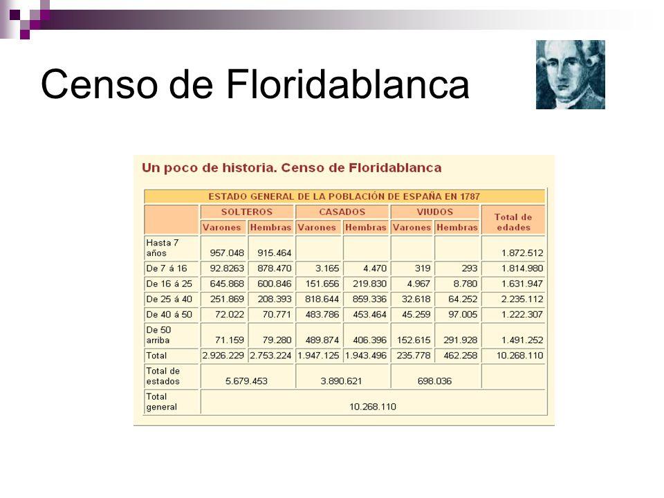 Censo de Floridablanca