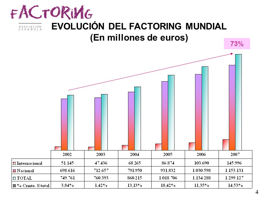EVOLUCIÓN DEL FACTORING MUNDIAL (En millones de euros)