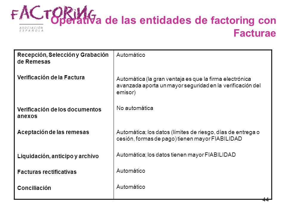 Operativa de las entidades de factoring con Facturae