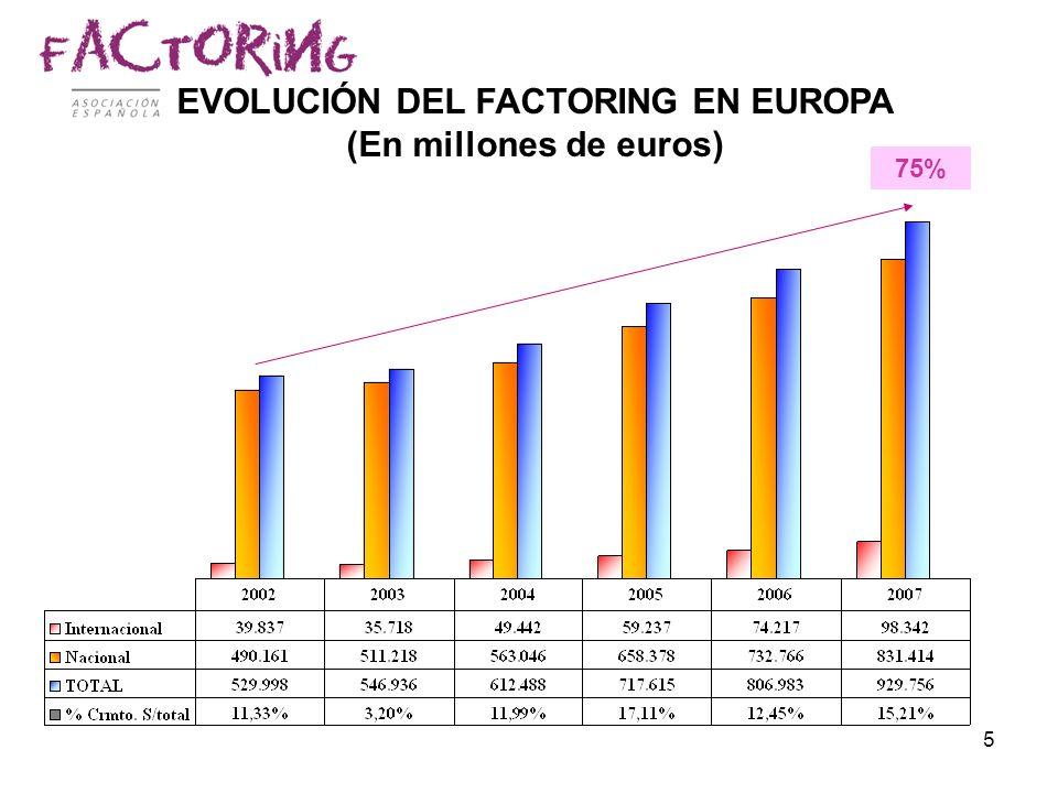 EVOLUCIÓN DEL FACTORING EN EUROPA (En millones de euros)