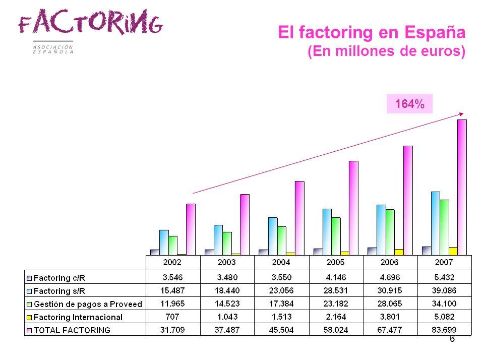 El factoring en España (En millones de euros)