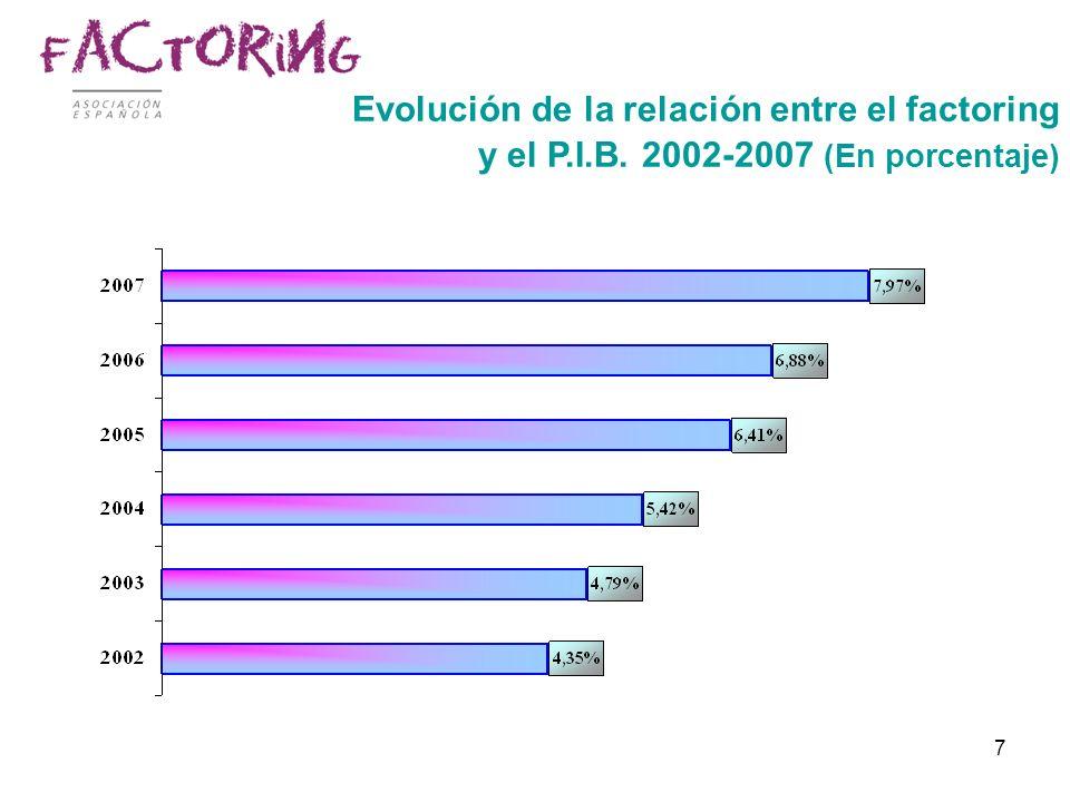 Evolución de la relación entre el factoring y el P. I. B