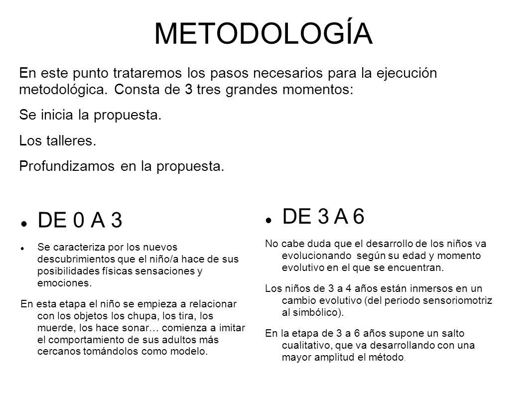 METODOLOGÍA En este punto trataremos los pasos necesarios para la ejecución metodológica. Consta de 3 tres grandes momentos:
