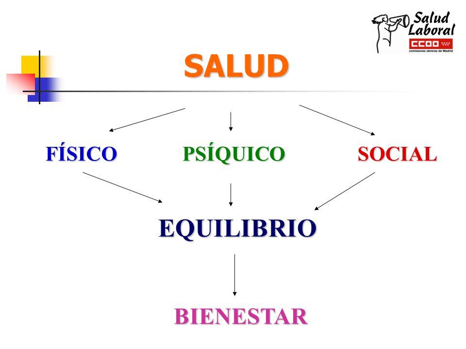 SALUD FÍSICO PSÍQUICO SOCIAL EQUILIBRIO BIENESTAR