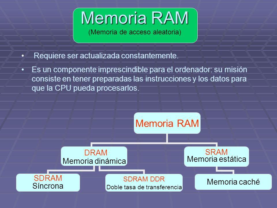 Memoria RAM (Memoria de acceso aleatoria)