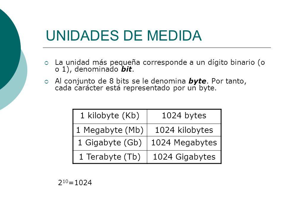 UNIDADES DE MEDIDA 1 kilobyte (Kb) 1024 bytes 1 Megabyte (Mb)