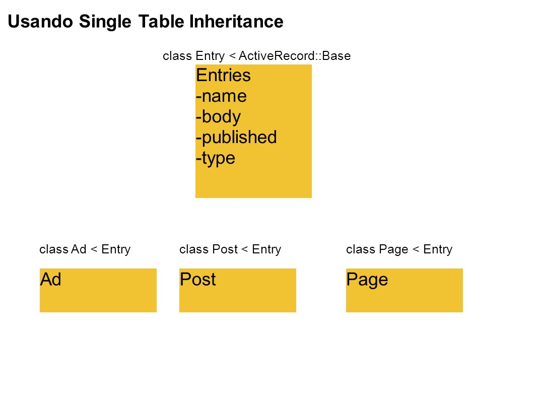 Usando Single Table Inheritance