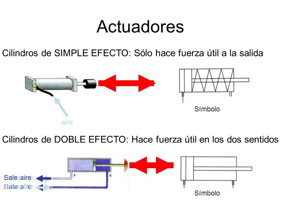 Actuadores Cilindros de SIMPLE EFECTO: Sólo hace fuerza útil a la salida. Símbolo. aire.