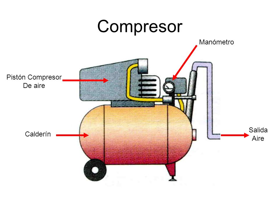 Compresor Manómetro Pistón Compresor De aire Salida Aire Calderín