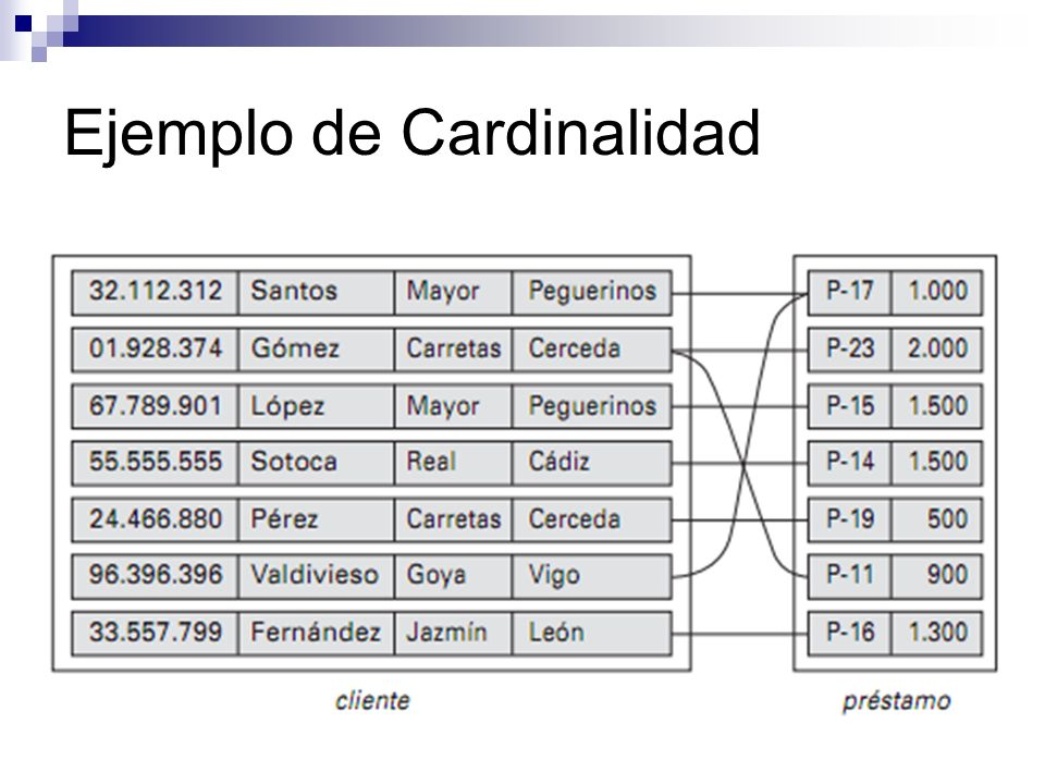 Ejemplo de Cardinalidad
