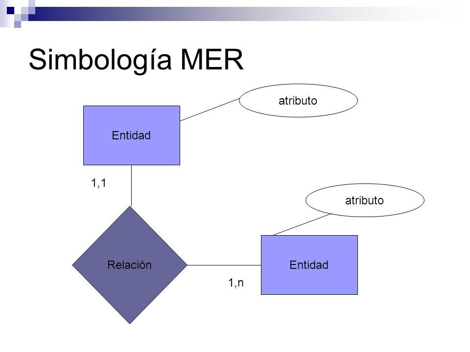 Simbología MER atributo Entidad 1,1 atributo Relación Entidad 1,n