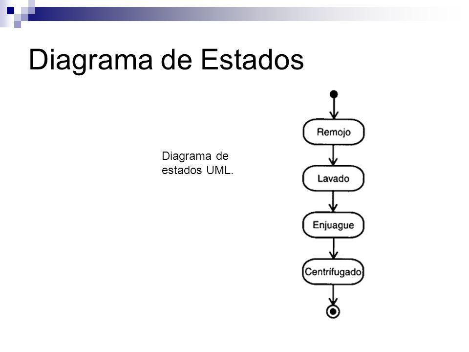 Diagrama de Estados Diagrama de estados UML.