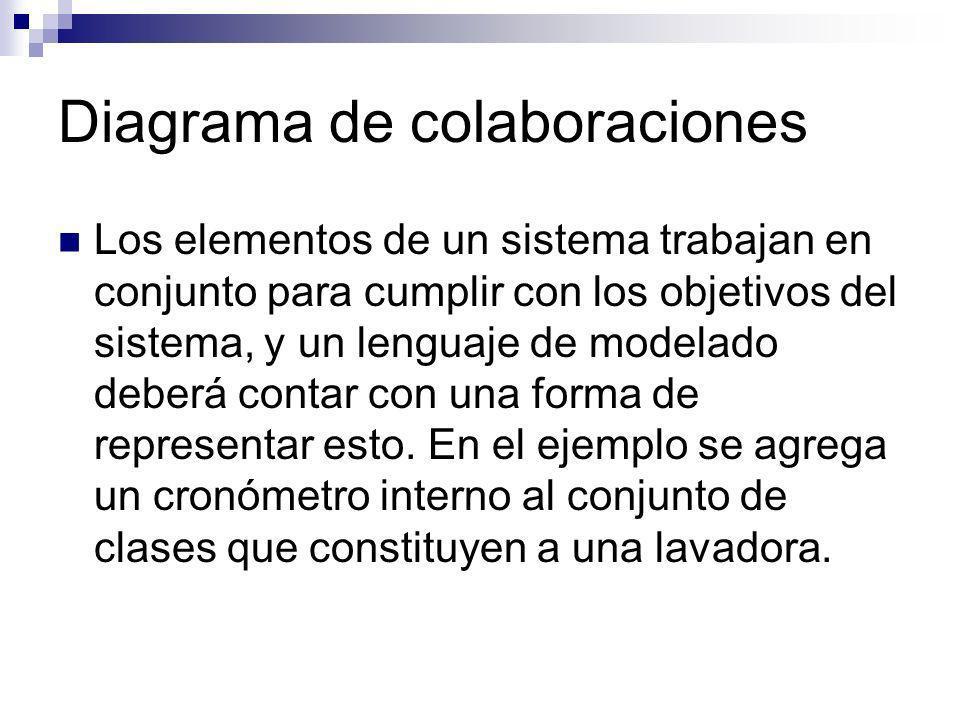 Diagrama de colaboraciones