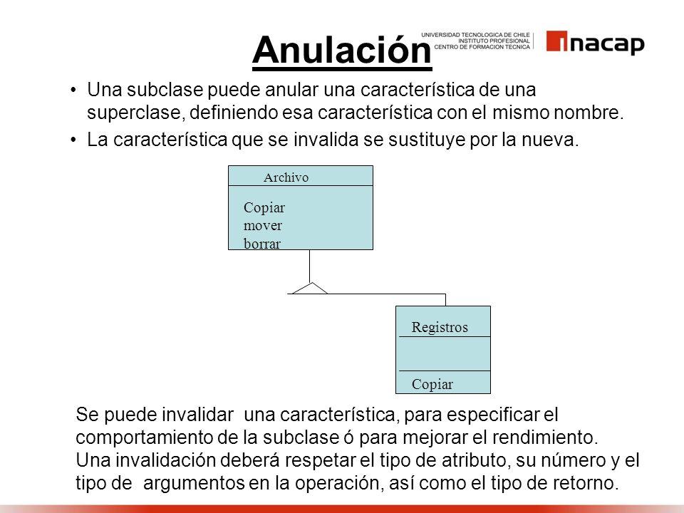 Anulación Una subclase puede anular una característica de una superclase, definiendo esa característica con el mismo nombre.